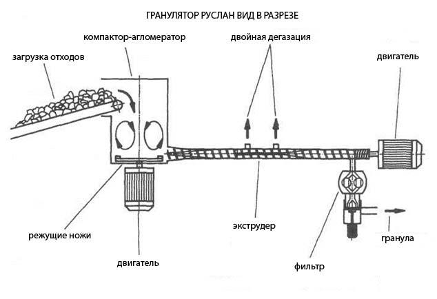 Грануляторы серии Руслан схема в разрезе
